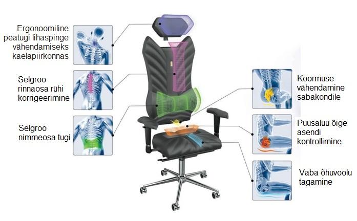 Ergonoomilised laste toolid